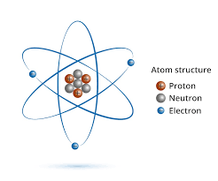 Structure Of Atom What Is An Atom Live Science