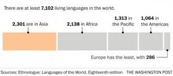 the world s languages in maps and charts the washington post some continents have more languages than others