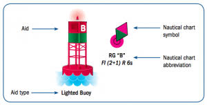 Buoy Symbols Chart Red Right Return Home Alive Coast Guard Great Lakes