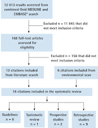 Systematic Review Of Guidelines For The Management Of Suspected Lung