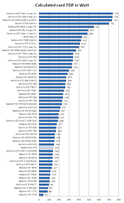 R9 Settings Chart Amd Radeon R9 270 Review Hardware Setup Power Consumption