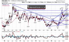 Silver Price Growth Chart Silver Price Trend Gold Ratio Macd And Elliott Wave