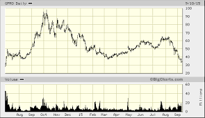 Heres A Chart That Says Gopro Gpro Stock Is Worth 5