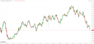 The Australian Dollar Fell Heavily Against The Euro And Yen