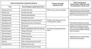 Юридические лица понятие признаки и классификация Классификация юридических лиц