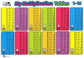 Division Chart To 12 0 12 Times Table Chart Www Bedowntowndaytona Com