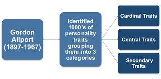 personality theories how many personality traits do personality tests measure