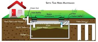 fill line for septic tank. Fine For How Does A Septic Tank Work Graphic Lines Leach Leaking  Pump   To Fill Line For Septic Tank