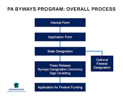 Pa State Government Chart Byways Program Overview