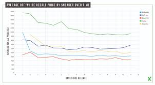 Nike Shoe Sales Chart By The Numbers Off White Data Recap Stockx News