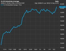 Stock Futures Quotes Enchanting Dow Jones Stock Market Quotes Fresh Dow Jones Futures Quote