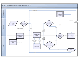 best photos of visio process flow template   visio process flow    visio process flow chart template