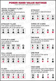 Poker Hands Chart Printable Prosvsgijoes Org