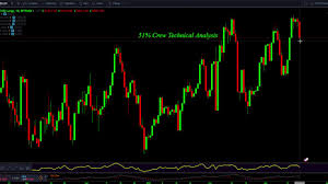 Btc Usd Bitfinex Chart Bitcoin Short Vs Long Position Bitfinex Chart And How I Use It As An Indicator
