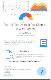 Control Chart Versus Run Chart In Quality Control
