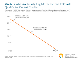 2017 Eic Chart Expanded Caleitc Is A Major Advance For Working Families