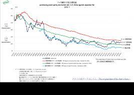 Statistics Gmvi Ppp Institute For International