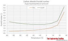 Co2 Pressure And Temperature Chart Carbon Dioxide Prandtl Number