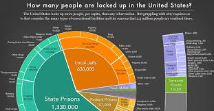 Mass Incarceration The Whole Pie 2017 Prison Policy