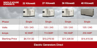 Be Storm Ready With A Whole Home Generator World Class