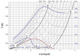 Nitrogen Pressure Chart File Throttling In Ts Diagram 01 Jpg Wikipedia