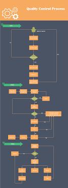 Quality Control Flowchart Flow Chart Template Flow Chart
