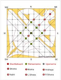 Jusbirmundi Com Vastu Energy Balancing Consultant Mumbai