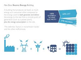 Defining Net Zero Energy Daniel Overbey Blog