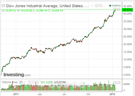 Dow 30 Chart Wheres The Resistance On The Dow 30 Investing Com