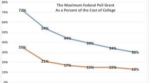 Pell Grant Estimate Chart Purchasing Power Of Federal Pell Grants Has Dropped To Its