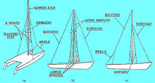 sailboat rigging guide and instructions to mast stepping mast sailboat rigging