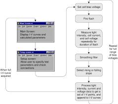 Edi Process Flow Chart Flow Chart Of I V Tester Software Algorithm A Detailed
