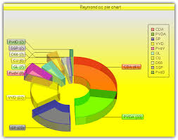 10 Ways To Easily Create Charts Online Without Using Excel