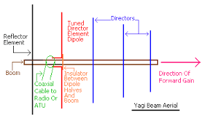 brats flc feeder and antennas diagram of a beam or yagi antenna which has a reflector followed by the radiator and