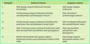 Paket hal 156 task 1. Kunci Jawaban Bahasa Jawa Kelas 6 Halaman 47 Kunci Jawaban