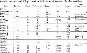 Sulfuric Acid Resistant Alloys