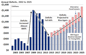 The Future For The Deficit And Debt Mygovcost Government