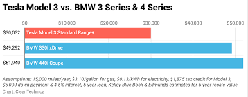 Bmw Model Chart Tesla Model 3 Vs Bmw 3 Series Bmw 4 Series 5 Year Cost