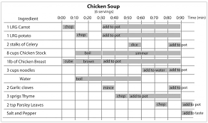 Gantt Chart For Dinner Party Chicken Soup Recipe Gantt Chart Version In 2019 Chicken
