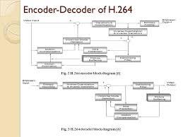 ntsc encoder and decoder block diagram ntsc image h 264 block diagram the wiring diagram on ntsc encoder and decoder block diagram