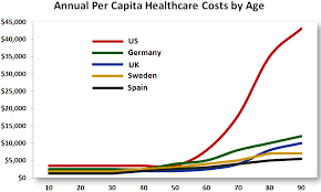 Health Care Costs By Year Chart 2012 The Year In Healthcare Charts Health Chart Health