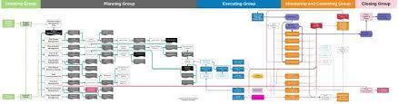 Pmp Process Chart Pmp Flowchart Pm Prepcast Forum
