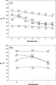 Apes Energy Comparison Chart Scenario Comparisons Of Gasification Technology Using Energy