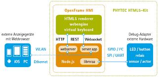 HTML5 Entwicklungskit für Embedded Hardware | PHYTEC