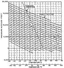 Temperature Vs Altitude Chart Density Altitude Wikiwand
