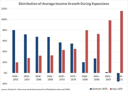 The Most Important Chart About The American Economy Youll