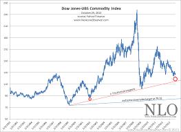 Dow Jones Us Commodities Billterplisym Ml