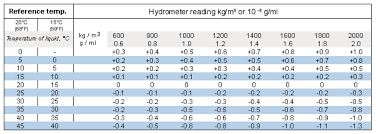 Corrections Of Hydrometers Alla France