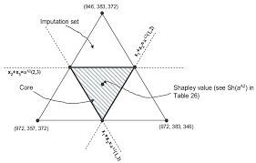 A2 Note The Core And The Shapley Value Of The Cost Game A A2 Note Vectors