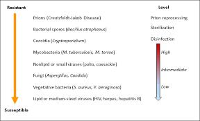 Figure 1 Disinfection Sterilization Guidelines